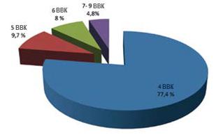 График 1. Число случаев молочницы за год – 1 (до момента лечения Вобэнзимом в течение 12 месяцев)