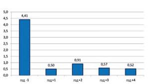 График 3. Количество случаев заболевания в среднем за каждый отдельный год